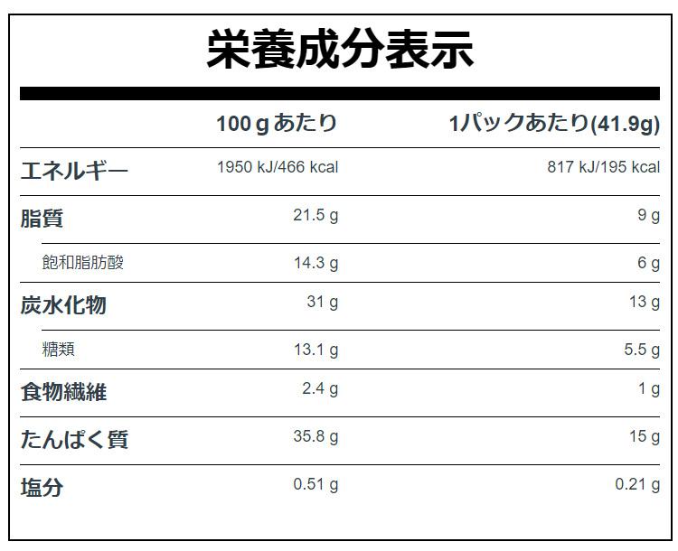 マイプロテインの栄養成分表示について